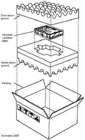 Hur en hårddisk bör packas i en kartong